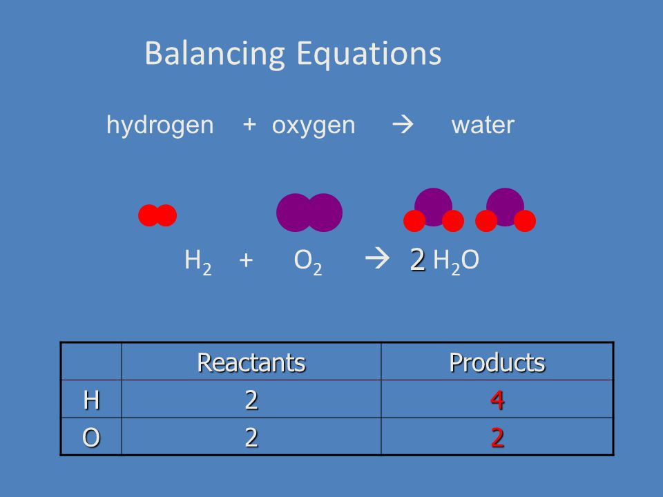 Balancing Equations H 2 + O 2  H 2 O ReactantsProducts H24 O22 hydrogen + oxygen  water 2