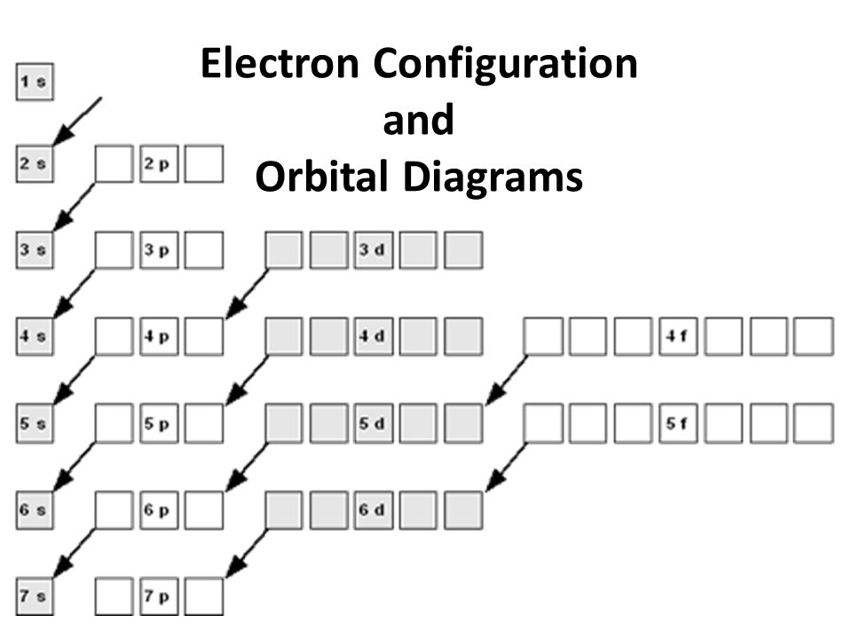 Electron Configuration and Orbital Diagrams