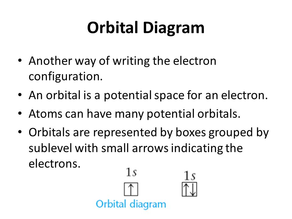 Orbital Diagram Another way of writing the electron configuration. An orbital is a potential space for an electron. Atoms can have many potential orbi