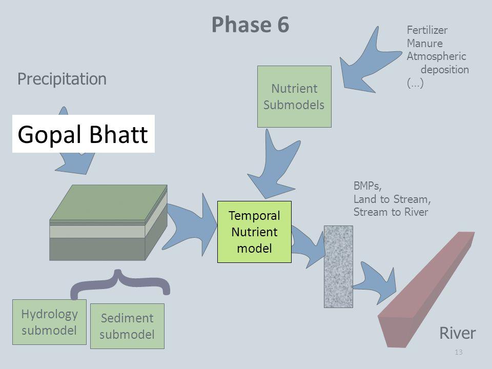 13 Precipitation Fertilizer Manure Atmospheric deposition (…) Phase 6 Hydrology submodel River Sediment submodel Nutrient Submodels } BMPs, Land to Stream, Stream to River Temporal Nutrient model Gopal Bhatt