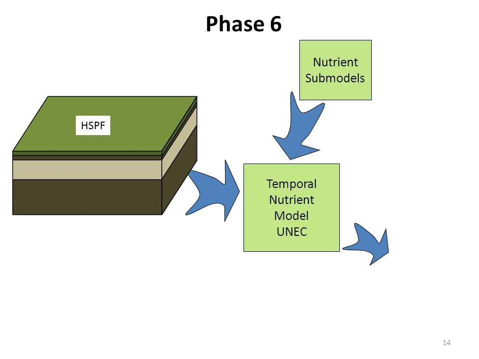14 Phase 6 Nutrient Submodels Temporal Nutrient Model UNEC HSPF