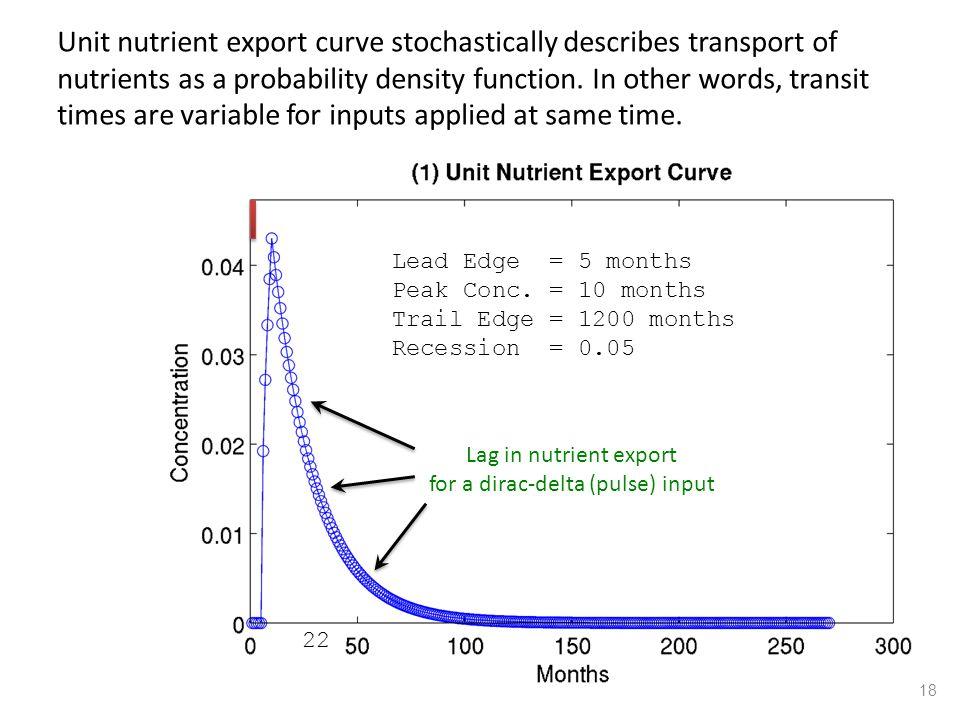 Lead Edge = 5 months Peak Conc. = 10 months Trail Edge = 1200 months Recession = 0.05 Lag in nutrient export for a dirac-delta (pulse) input Unit nutr