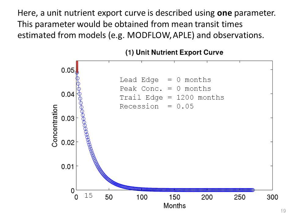 Lead Edge = 0 months Peak Conc. = 0 months Trail Edge = 1200 months Recession = 0.05 15 Here, a unit nutrient export curve is described using one para