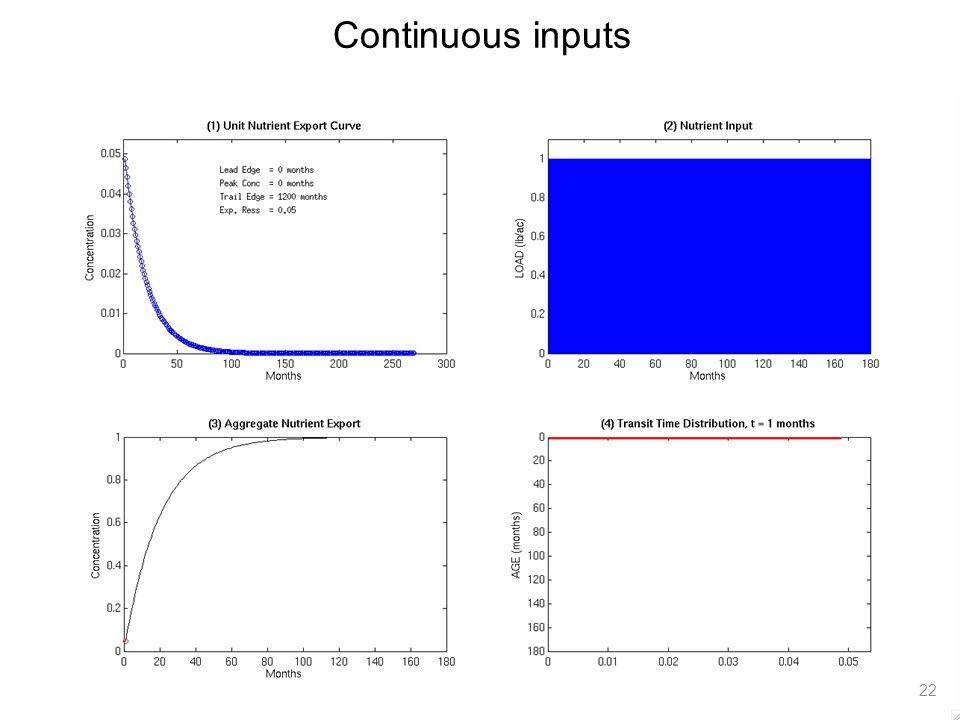 Continuous inputs 22