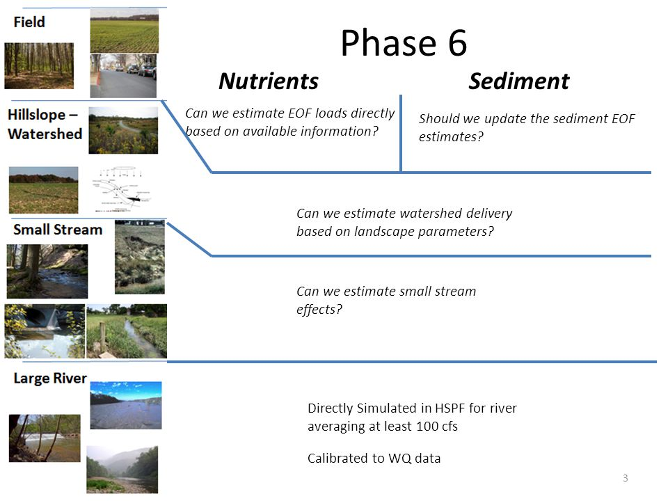 Phase 6 3 NutrientsSediment Directly Simulated in HSPF for river averaging at least 100 cfs Calibrated to WQ data Can we estimate EOF loads directly based on available information.