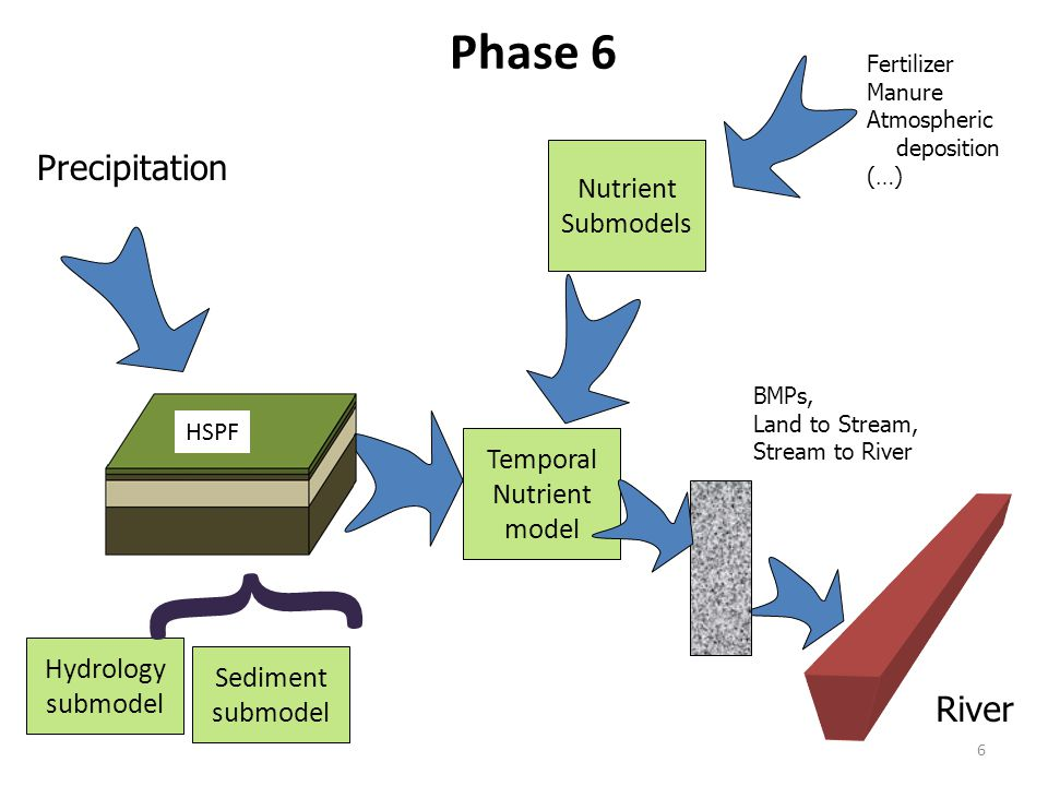 6 Precipitation Fertilizer Manure Atmospheric deposition (…) Phase 6 Hydrology submodel River Sediment submodel Nutrient Submodels Temporal Nutrient m