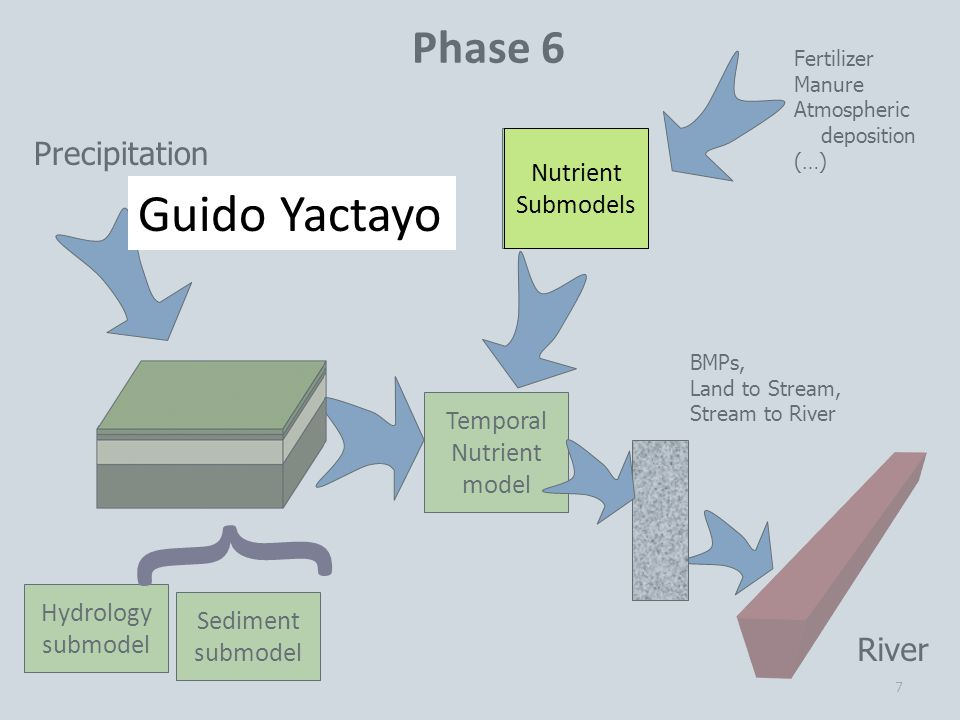 7 Precipitation Fertilizer Manure Atmospheric deposition (…) Phase 6 Hydrology submodel River Sediment submodel Nutrient Submodels Temporal Nutrient model } BMPs, Land to Stream, Stream to River Nutrient Submodels Guido Yactayo