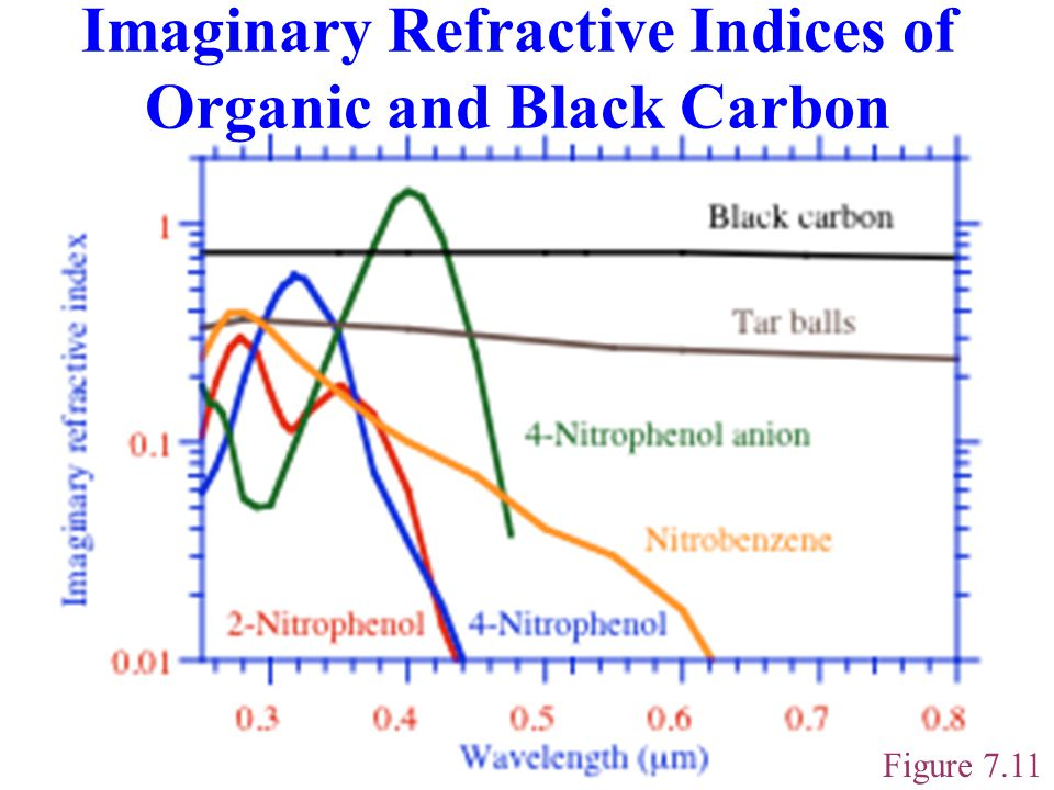 Imaginary Refractive Indices of Organic and Black Carbon Figure 7.11