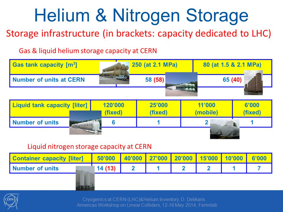 Helium & Nitrogen Storage Cryogenics at CERN (LHC)&Helium Inventory, D.