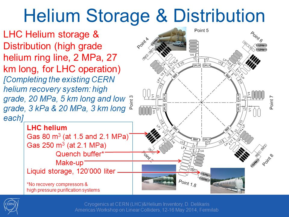 LHC Helium storage & Distribution (high grade helium ring line, 2 MPa, 27 km long, for LHC operation) [Completing the existing CERN helium recovery system: high grade, 20 MPa, 5 km long and low grade, 3 kPa & 20 MPa, 3 km long each] Helium Storage & Distribution Cryogenics at CERN (LHC)&Helium Inventory, D.