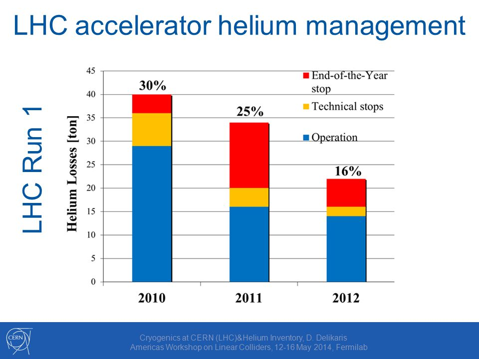LHC accelerator helium management Cryogenics at CERN (LHC)&Helium Inventory, D.