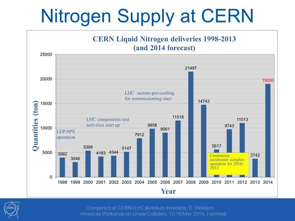 Nitrogen Supply at CERN Cryogenics at CERN (LHC)&Helium Inventory, D.