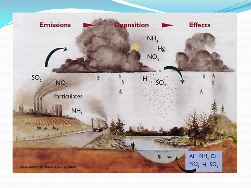 Norway to reduce Sulphur and nitrogen emissions Total deposits of sulphur in Norway was reduced from 191 000 tonnes in 1980 to 62 000 tonnes in 2003 Norway has undertaken to reduce its emissions of sulphur dioxide to a maximum of 22 000 tonnes in 2010, in which corresponds to a reduction of 58 per cent compared with the 1990 level.