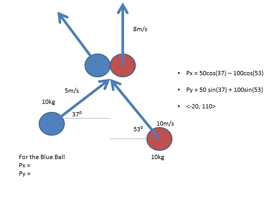 5m/s 10m/s 10kg Px = 50cos(37) – 100cos(53) Py = 50 sin(37) + 100sin(53) 37⁰ 53⁰ 8m/s For the Blue Ball Px = Py =