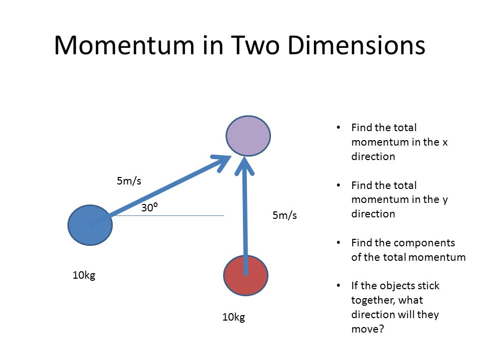 Momentum in Two Dimensions 5m/s 10kg Find the total momentum in the x direction Find the total momentum in the y direction Find the components of the