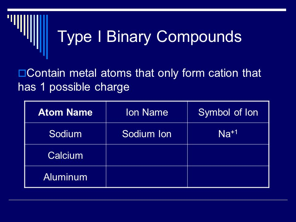 Type I Binary Compounds  Contain metal atoms that only form cation that has 1 possible charge Atom NameIon NameSymbol of Ion SodiumSodium IonNa +1 Calcium Aluminum