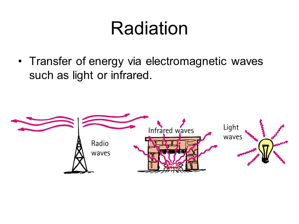 Radiation Transfer of energy via electromagnetic waves such as light or infrared.
