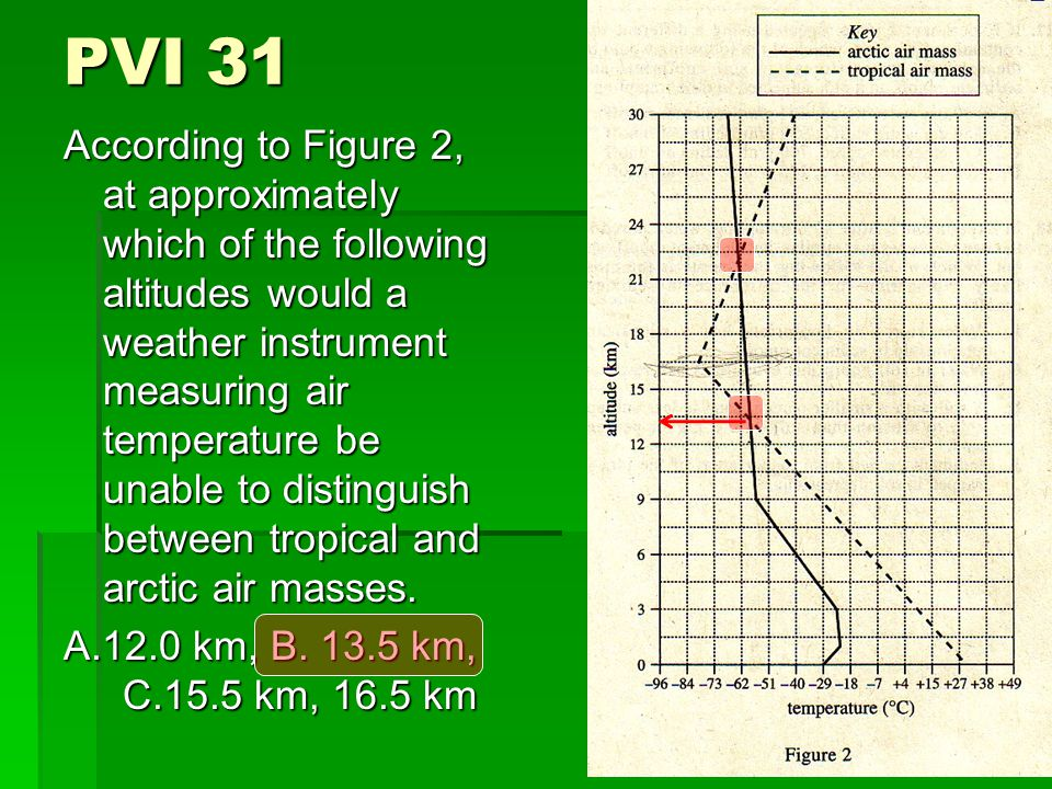PVI 31 According to Figure 2, at approximately which of the following altitudes would a weather instrument measuring air temperature be unable to distinguish between tropical and arctic air masses.