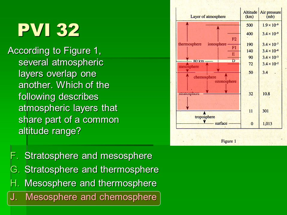 PVI 32 According to Figure 1, several atmospheric layers overlap one another.