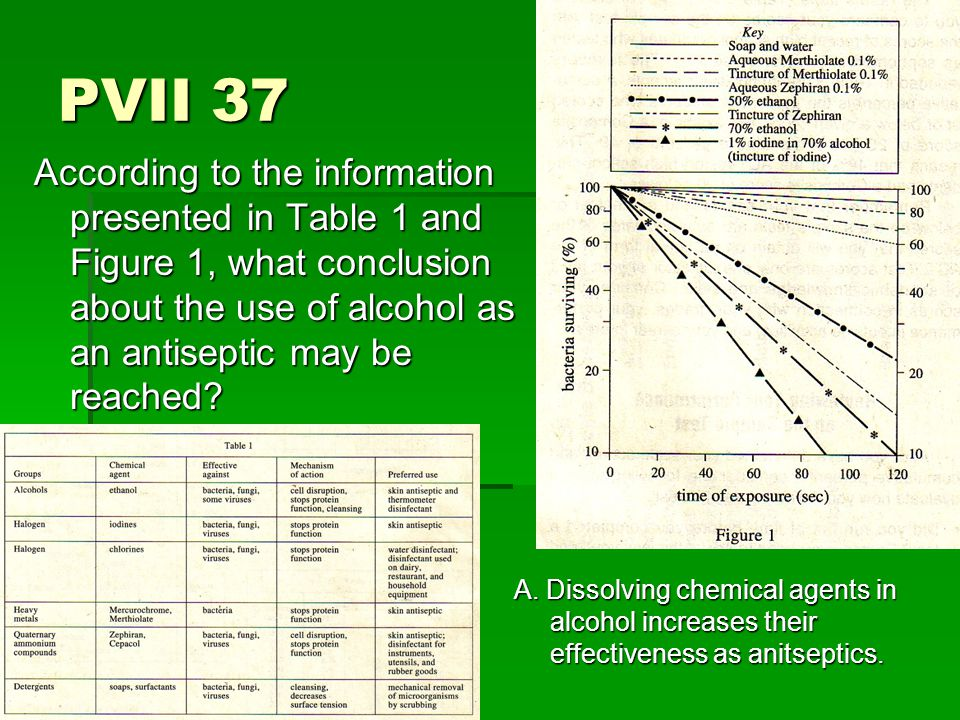 PVII 37 According to the information presented in Table 1 and Figure 1, what conclusion about the use of alcohol as an antiseptic may be reached.