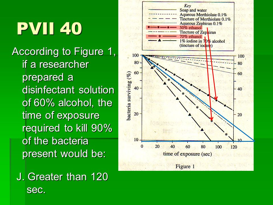 PVII 40 According to Figure 1, if a researcher prepared a disinfectant solution of 60% alcohol, the time of exposure required to kill 90% of the bacteria present would be: J.