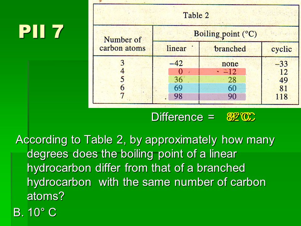 PII 7 According to Table 2, by approximately how many degrees does the boiling point of a linear hydrocarbon differ from that of a branched hydrocarbon with the same number of carbon atoms.