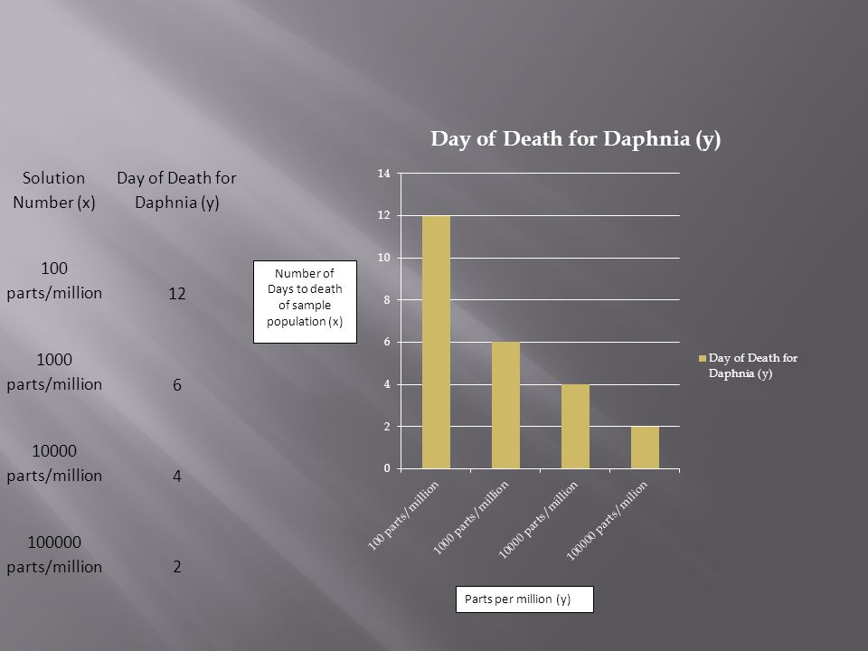 Solution Number (x) Day of Death for Daphnia (y) 100 parts/million12 1000 parts/million6 10000 parts/million4 100000 parts/million2 Parts per million (y) Number of Days to death of sample population (x)