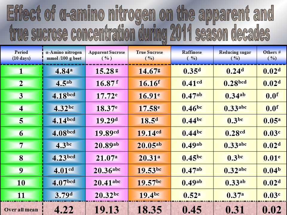 Period (10 days) α-Amino nitrogen mmol /100 g beet Apparent Sucrose ( % ) True Sucrose ( %) Raffinose ( %) Reducing sugar ( %) Others # ( %) 14.84 a 15.28 g 14.67 g 0.35 d 0.24 d 0.02 d 24.5 ab 16.87 f 16.16 f 0.41 cd 0.28 bcd 0.02 d 34.18 bcd 17.72 e 16.91 e 0.47 ab 0.34 ab 0.0 f 44.32 bc 18.37 e 17.58 e 0.46 bc 0.33 abc 0.0 f 54.14 bcd 19.29 d 18.5 d 0.44 bc 0.3 bc 0.05 a 64.08 bcd 19.89 cd 19.14 cd 0.44 bc 0.28 cd 0.03 c 74.3 bc 20.89 ab 20.05 ab 0.49 ab 0.33 abc 0.02 d 84.23 bcd 21.07 a 20.31 a 0.45 bc 0.3 bc 0.01 e 94.01 cd 20.36 abc 19.53 bc 0.47 ab 0.32 abc 0.04 b 104.07 bcd 20.41 abc 19.57 bc 0.49 ab 0.33 ab 0.02 d 113.79 d 20.32 bc 19.4 bc 0.52 a 0.37 a 0.03 c Over all mean 4.2219.1318.350.450.310.02