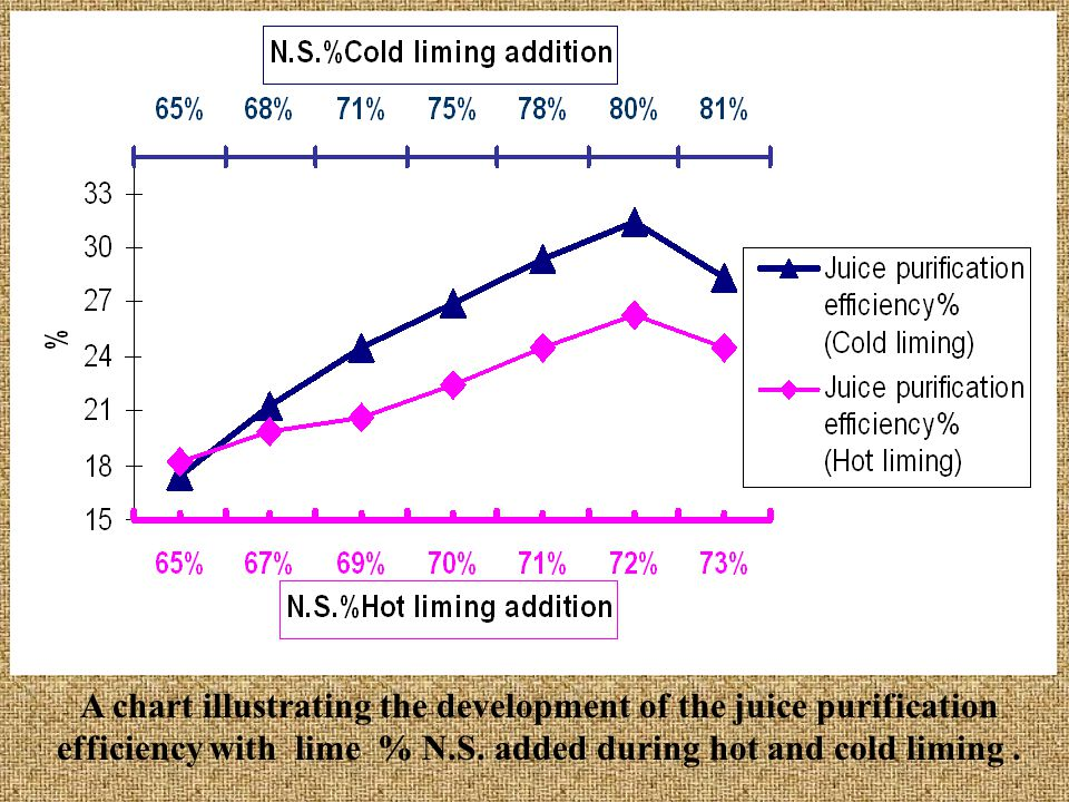 A chart illustrating the development of the juice purification efficiency with lime % N.S.