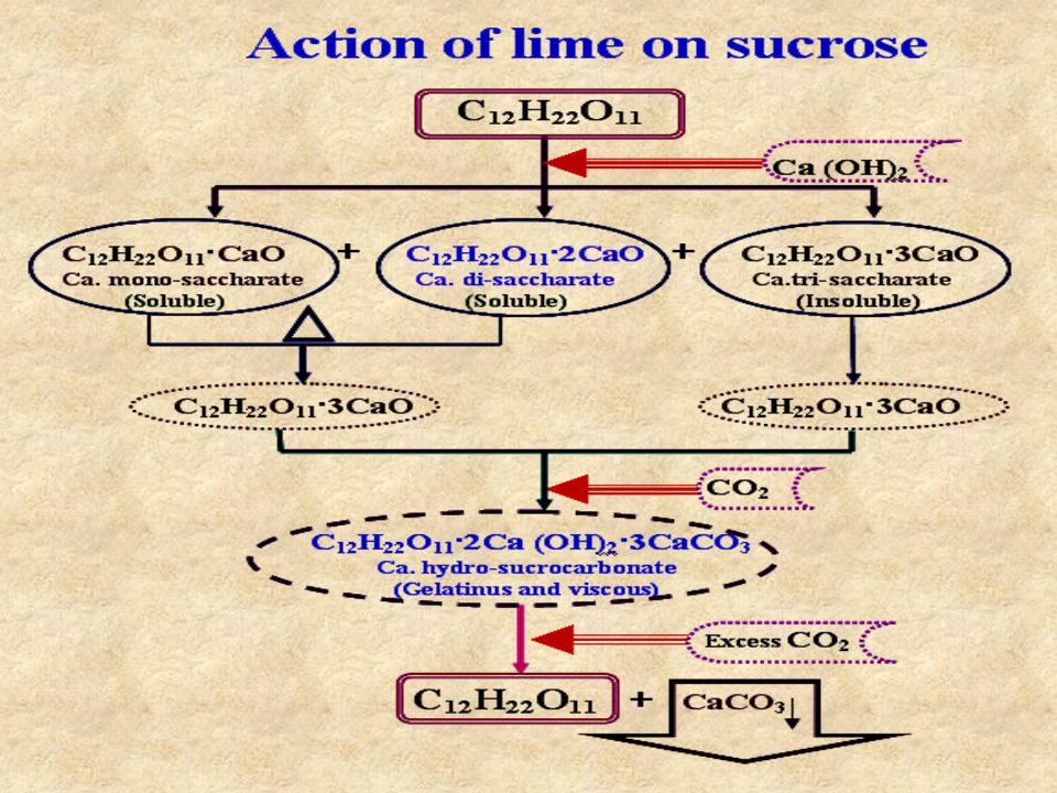 Solubility of Calcium Hydroxide Only dissolved CaO can react with nonsugars.