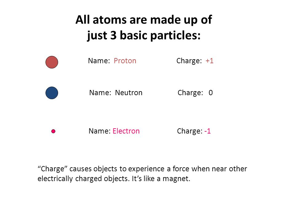 Name: Proton Charge: +1 Name: Neutron Charge: 0 Name: ElectronCharge: -1 All atoms are made up of just 3 basic particles: Charge causes objects to experience a force when near other electrically charged objects.