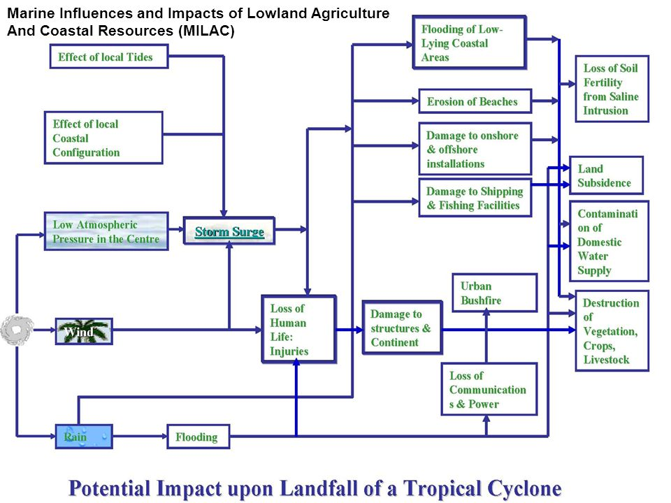 Marine Influences and Impacts of Lowland Agriculture And Coastal Resources (MILAC)