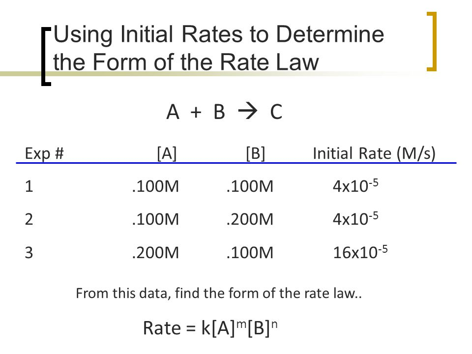 Finding the rate law The most common method for experimentally determining the differential rate law is the method of initial rates.