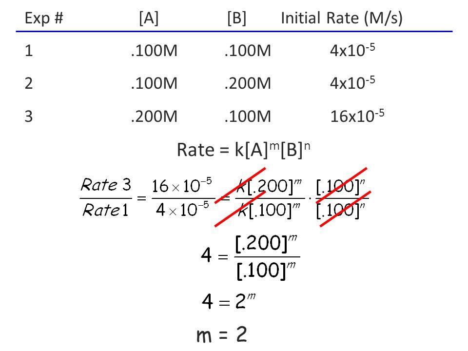 Exp # [A] [B] Initial Rate (M/s) 1.100M.100M 4x10 -5 2.100M.200M 4x10 -5 3.200M.100M 16x10 -5 n = 0 Rate = k[A] m [B] n