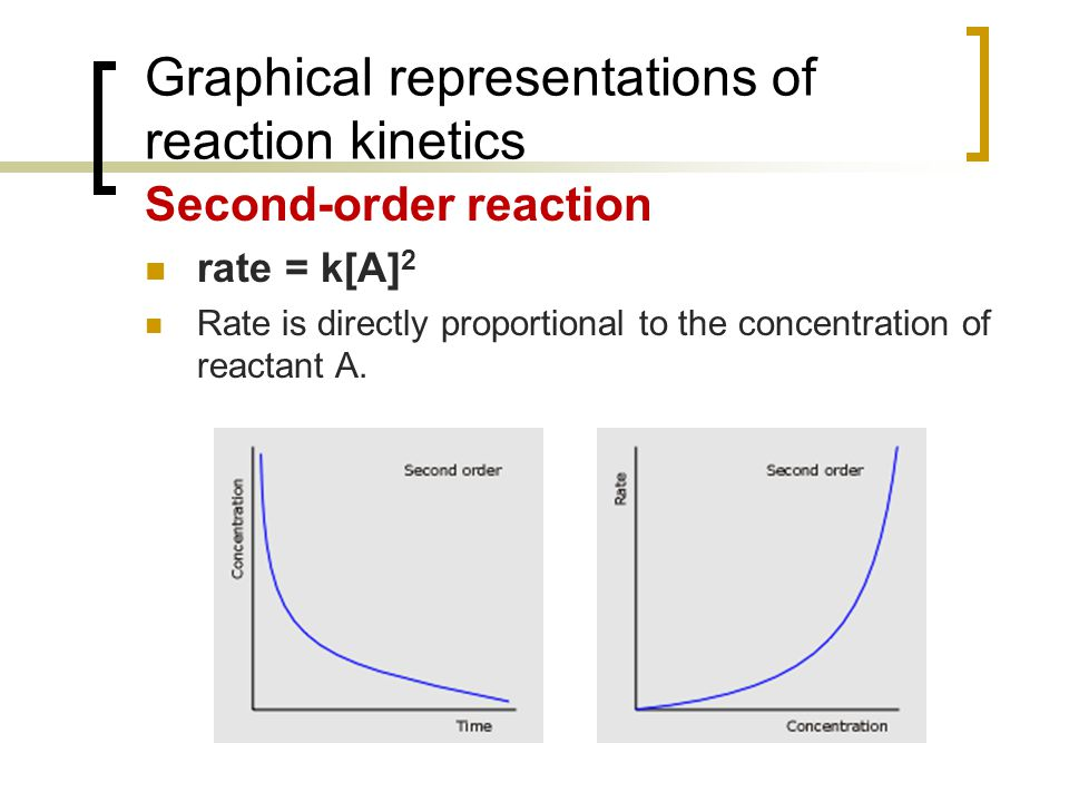 Graphical representations of reaction kinetics First-order reaction rate = k[A] Rate is directly proportional to the concentration of reactant A.
