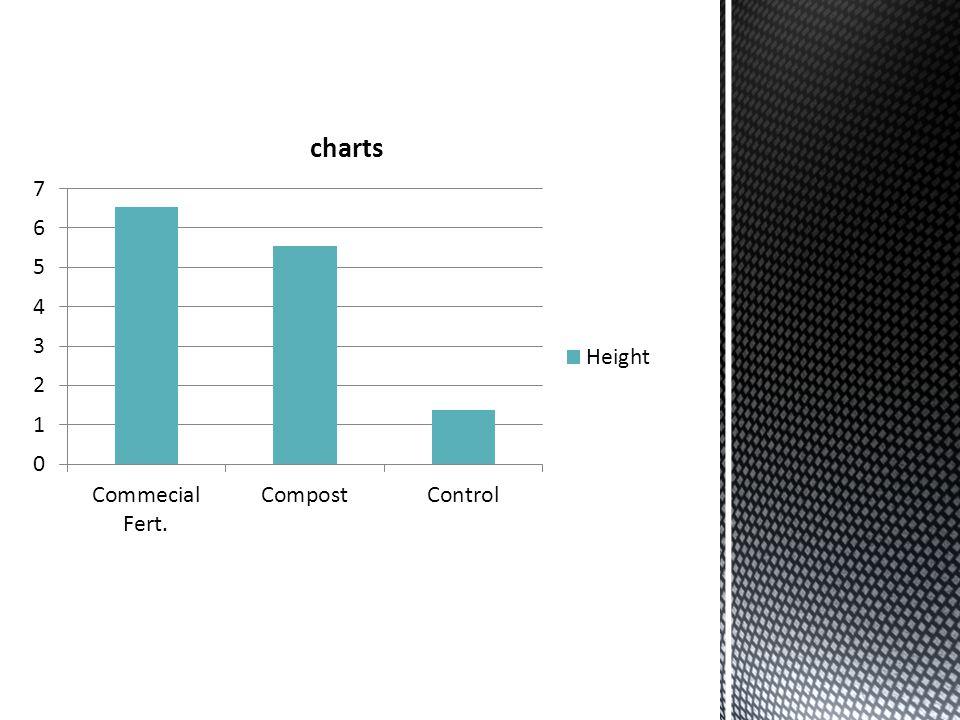 ANOVA test proves Null Hypothesis right =( Anova: Commercial v.