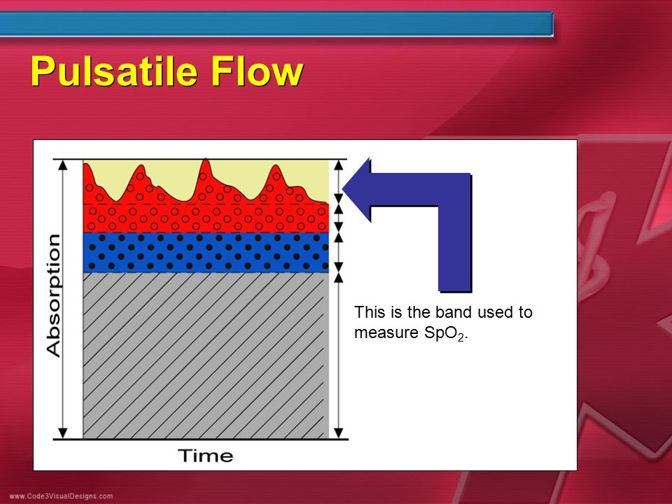 Pulsatile Flow This is the band used to measure SpO 2.