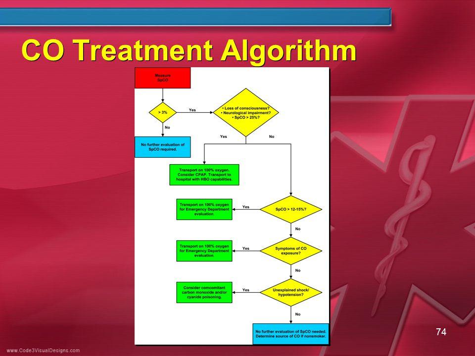 CO Treatment Algorithm 74