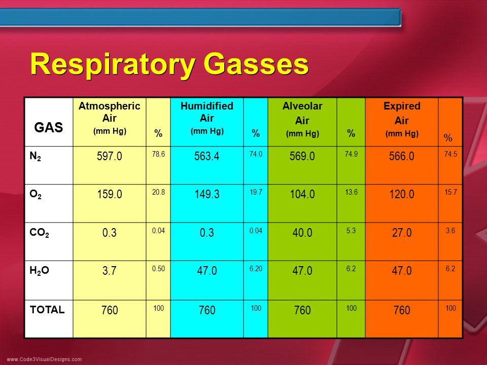Respiratory Gasses GAS Atmospheric Air (mm Hg) % Humidified Air (mm Hg) % Alveolar Air (mm Hg) % Expired Air (mm Hg) % N2N2 597.0 78.6 563.4 74.0 569.