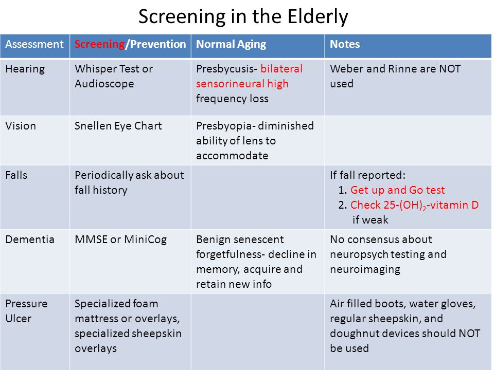 AssessmentScreening/PreventionNormal AgingNotes HearingWhisper Test or Audioscope Presbycusis- bilateral sensorineural high frequency loss Weber and Rinne are NOT used VisionSnellen Eye ChartPresbyopia- diminished ability of lens to accommodate FallsPeriodically ask about fall history If fall reported: 1.