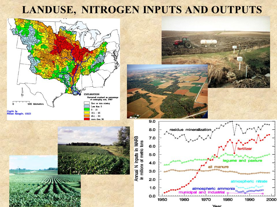 LANDUSE, NITROGEN INPUTS AND OUTPUTS
