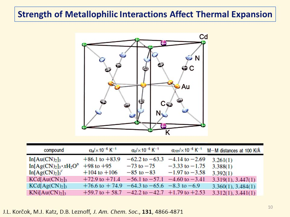 10 J.L. Korčok, M.J. Katz, D.B. Leznoff, J. Am. Chem. Soc., 131, 4866-4871 Strength of Metallophilic Interactions Affect Thermal Expansion