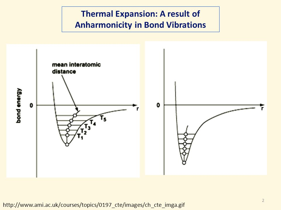 2 Thermal Expansion: A result of Anharmonicity in Bond Vibrations http://www.ami.ac.uk/courses/topics/0197_cte/images/ch_cte_imga.gif Thermal expansion occurs in most materials because of the anharmonicity of the bond vibrations The bond length increases as temperature increases r r