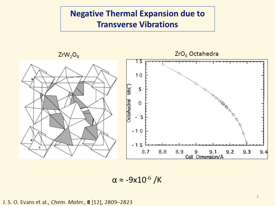 3 Negative Thermal Expansion due to Transverse Vibrations α ≈ -9x10 -6 /K ZrO 6 Octahedra ZrW 2 O 8 J.