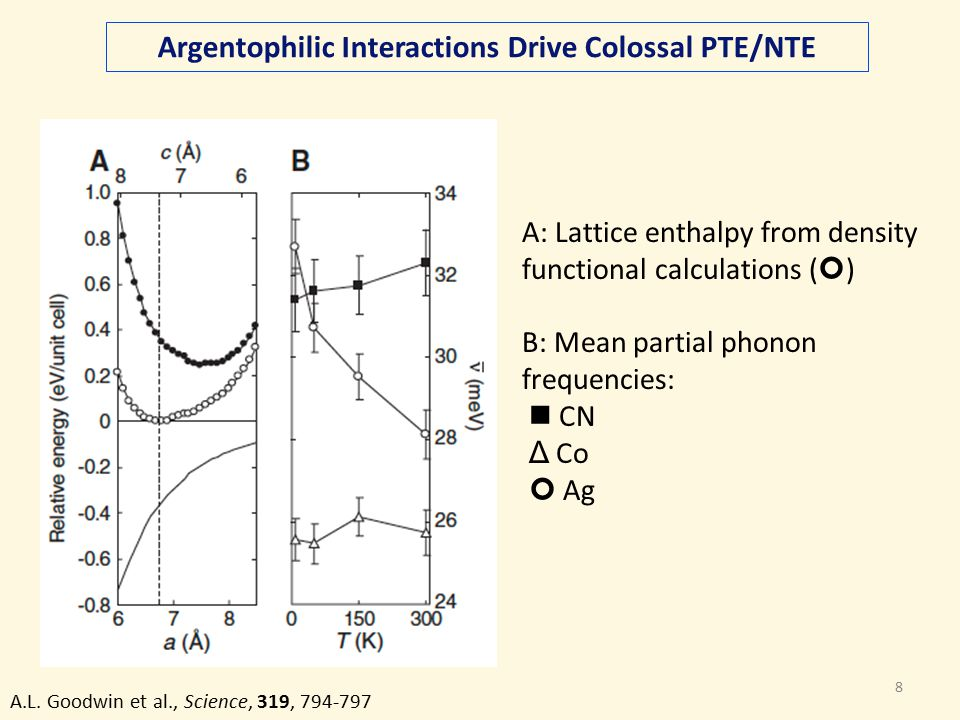 8 Argentophilic Interactions Drive Colossal PTE/NTE A.L.