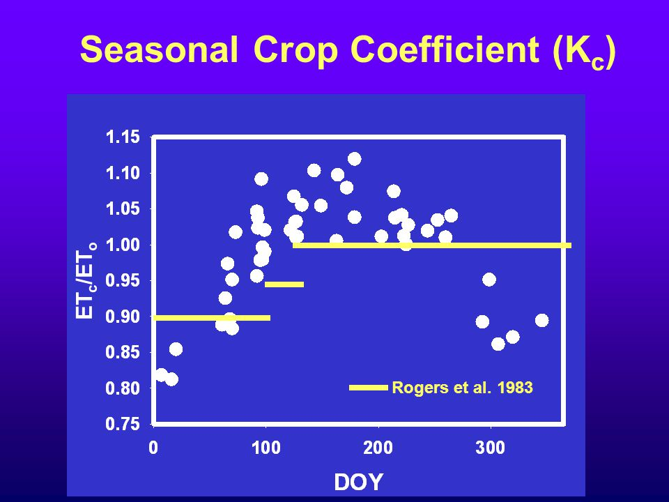 Seasonal Crop Coefficient (K c ) Rogers et al. 1983 ET c /ET o