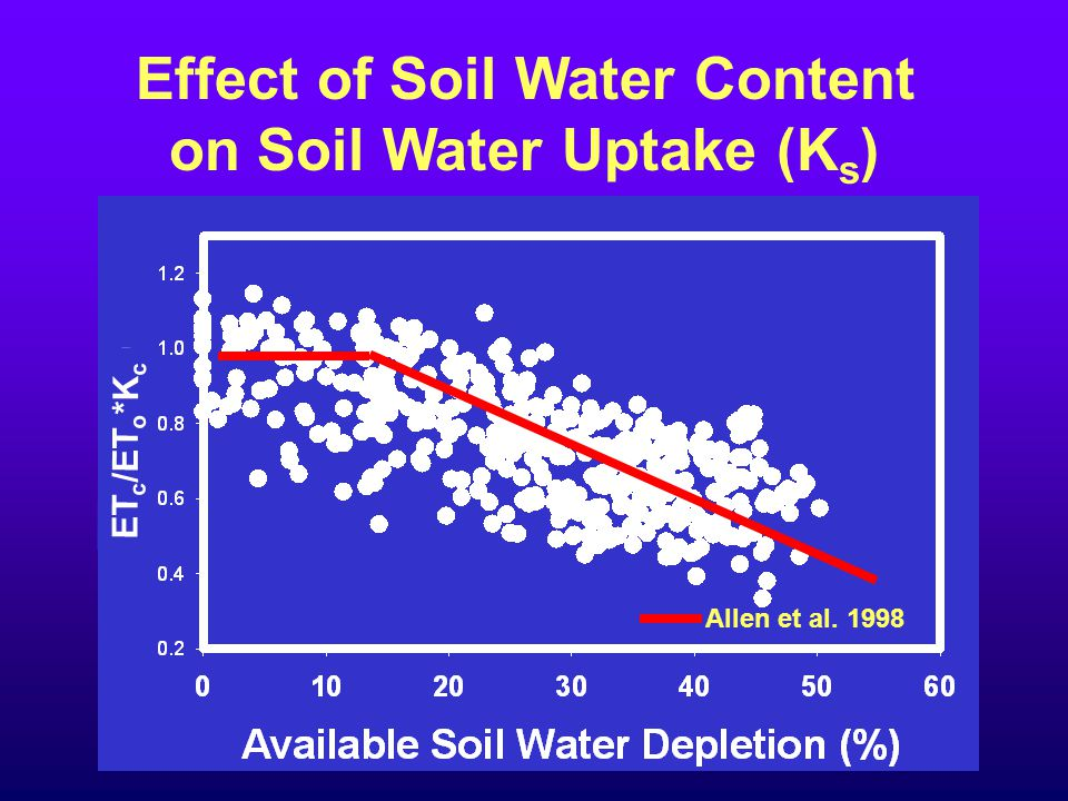 Effect of Soil Water Content on Soil Water Uptake (K s ) Allen et al. 1998 ET c /ET o *K c
