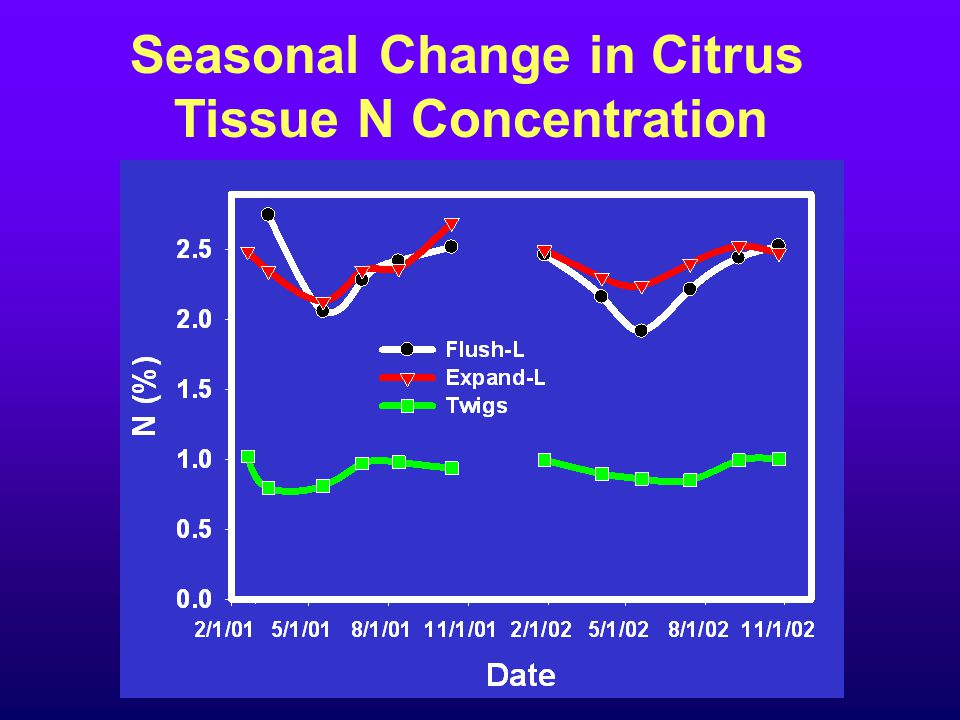 Seasonal Change in Citrus Tissue N Concentration