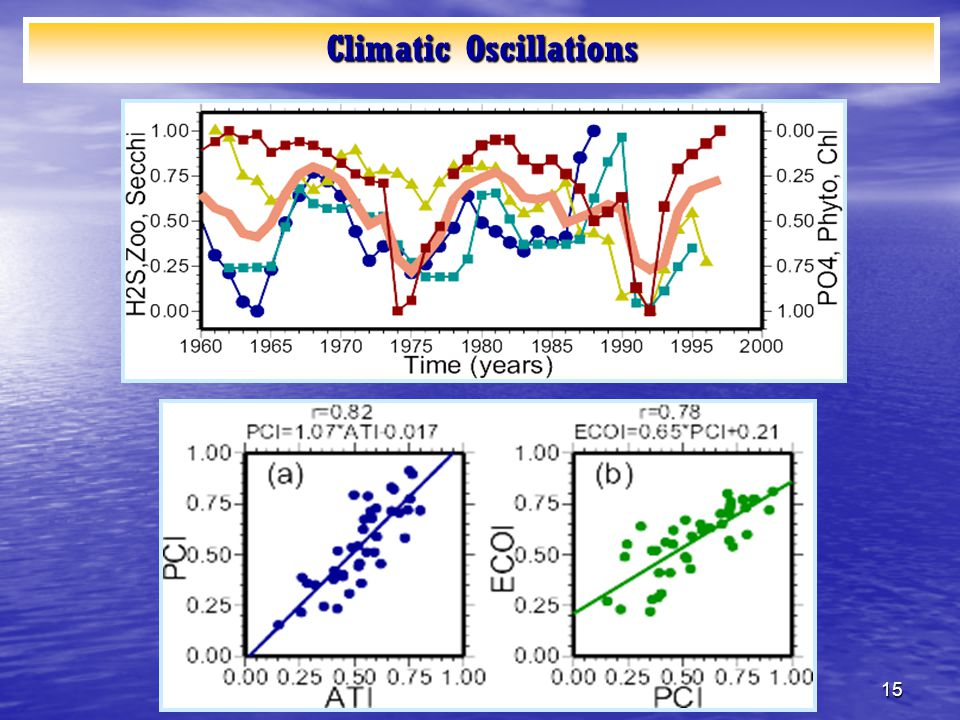 15 Climatic Oscillations
