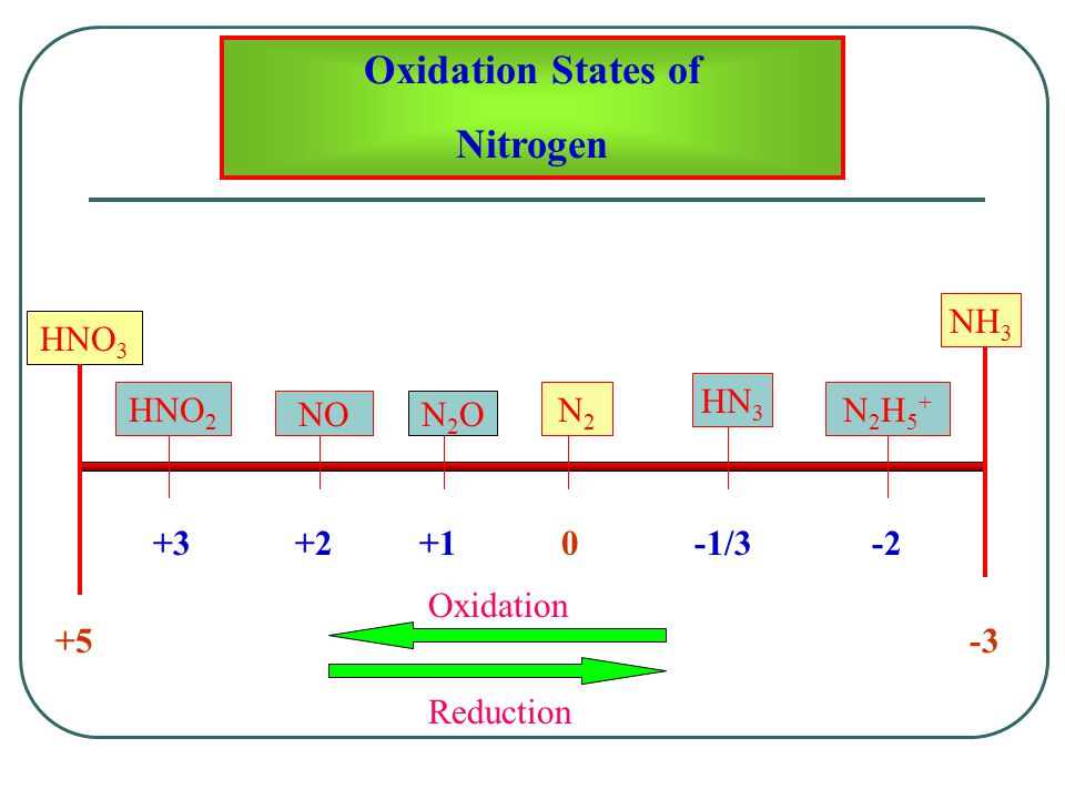 N2H5+N2H5+ N2N2 HNO 2 +30-2 Oxidation States of Nitrogen Oxidation HNO 3 N2ON2O +1 +5-3 NO +2 NH 3 -1/3 HN 3 Reduction